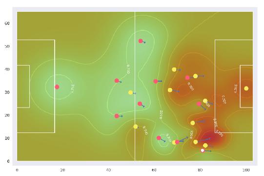 Control del campo por parte del FC Barcelona (círculos rojos) y de los oponentes (círculos amarillos). El FC Barcelona controla las áreas verdes. La posición de la pelota se indica con un círculo blanco. Las flechas muestran las velocidades de los jugadores. Los contornos y los números en blanco indican los valores de control del campo. Las dimensiones del eje están en metros.