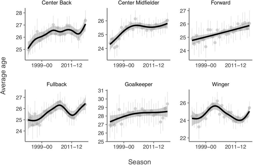 Figura 2. Idade média dos jogadores de futebol por posição específica