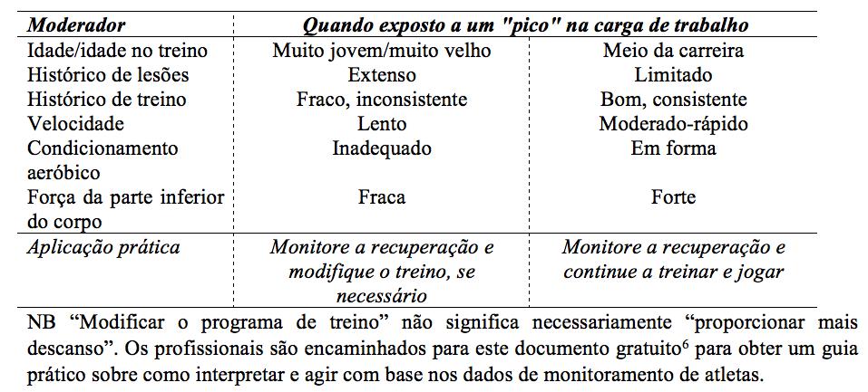 Tabela 1. Potenciais aplicações práticas para dois atletas diferentes com cargas de trabalho semelhantes.