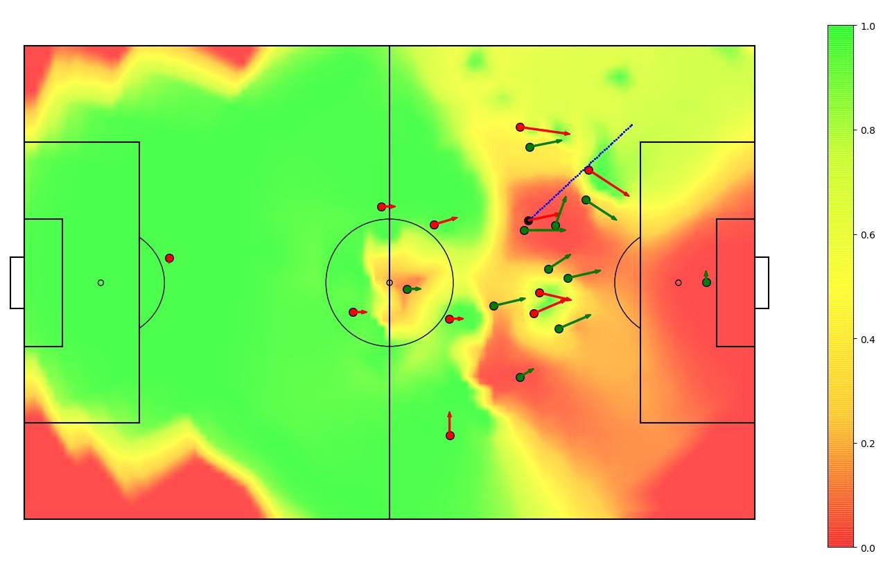 Figura 1: (a) Situación de partido. El extremo izquierdo (Alcacer) corre para abrir espacio para el lateral izquierdo (Alba). (b) Datos de seguimiento y resultado del modelo de pase. Los puntos muestran las posiciones y, las líneas, las direcciones de los jugadores. La línea azul indica un pase realizado. Las áreas verdes son zonas para un posible pase, mientras que las áreas rojas son las zonas en las que los pases están bloqueados por la oposición.
