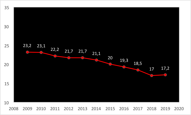Figure 2. Evolution of the percentage of players trained in the club itself for the main European leagues in the period 2009-2019.