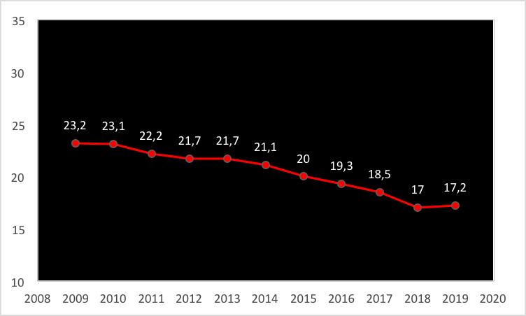 Figura 2. Evolução da porcentagem de atletas formados pelo próprio clube nas 31 principais ligas europeias no período de 2009 a 2019