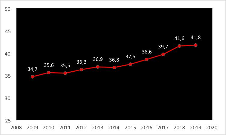 Figura 1. Evolução da porcentagem de atletas estrangeiros nas 31 principais ligas europeias no período de 2009 a 2019