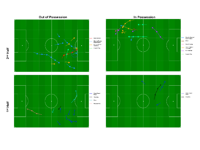 Figure 2. A basic but effective integrated data viz example of an English Premier League forward's high-intensity actions combined with the colour coded 'primary' tactical context (some are hybrids). To gauge speed changes each arrow represents a 1 sec period. Please note the changes in the direction of play between halves. Raw tracking data were visualised using the ''ggplot2'' package for the R statistical programming language.