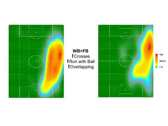 Figure 1. Data viz details the impact of tactical changes in the English Premier League on a wide defenders' high-intensity activity. Data is visualised as a stacked donut chart (HI frequency in the centre and distances as circles) combined with heat maps (HI frequencies per pitch zone) and the context of selected actions as text. Heat maps are derived from raw tracking data (Kernel Density Estimate) using the ''ggplot2'' package for the R statistical programming language.