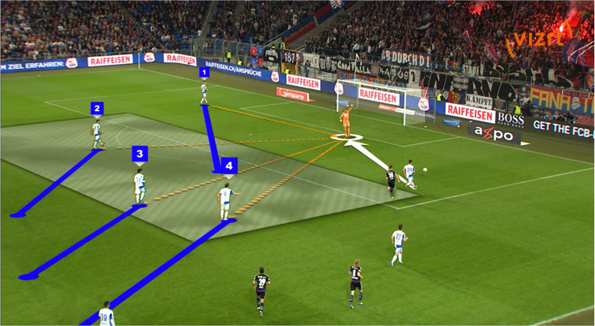 Figure 4. Advanced functions highlight the movement the players should have made. (A) Back pass was cleared by the keeper despite potential passing options. (B) User highlighted an alternative position to receive the keepers pass. Images used with the permission of VIZRT.