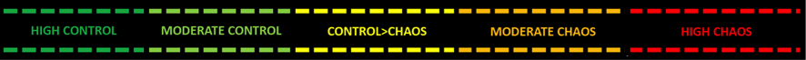 Figure 1. The 5 phases of the 'control-chaos continuum' (3)