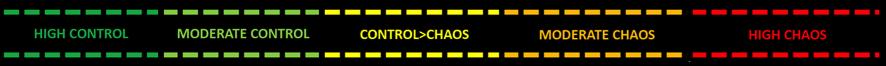 Figura 1. Les 5 fases del model control-chaos continuum proposat per Matt Taberner per a la readaptació després d'una lesió.