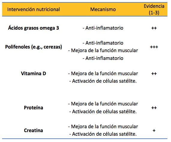 Tabla 1. Estrategias nutricionales para reducir las consecuencias del daño muscular.