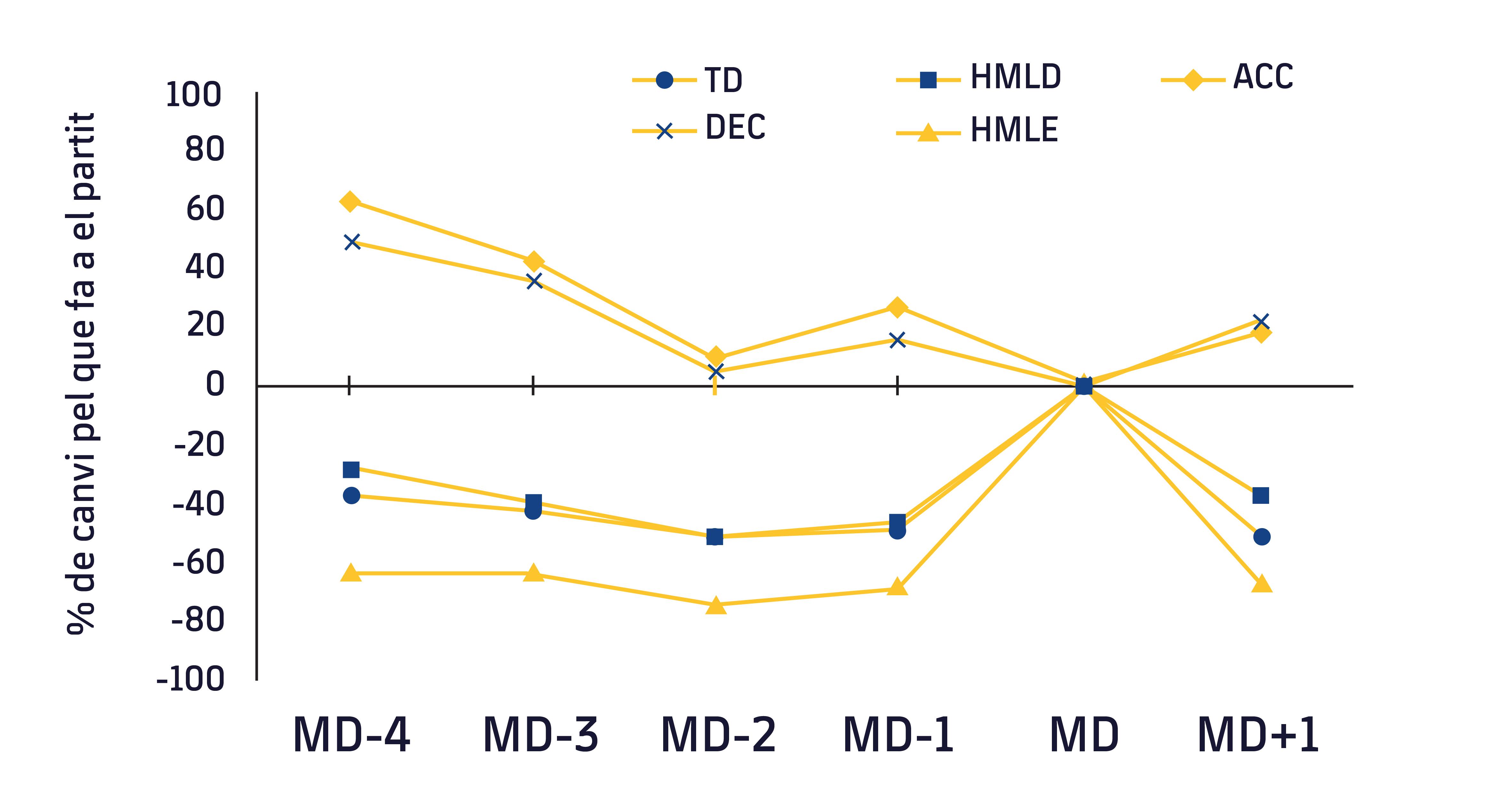 Figura 1. Evolució de les variables de càrrega externa respecte al dia de partit. TD, distància total; HMLD, alta càrrega metabòlica; HMLE; nombre d'esforços d'alta càrrega metabòlica; DEC; desacceleracions; ACC; acceleracions. MD-4, 4 dies abans del partit; MD-3, 3 dies abans del partit; MD, dia de partit. Adaptat de Moreno-Pérez V, et al.7