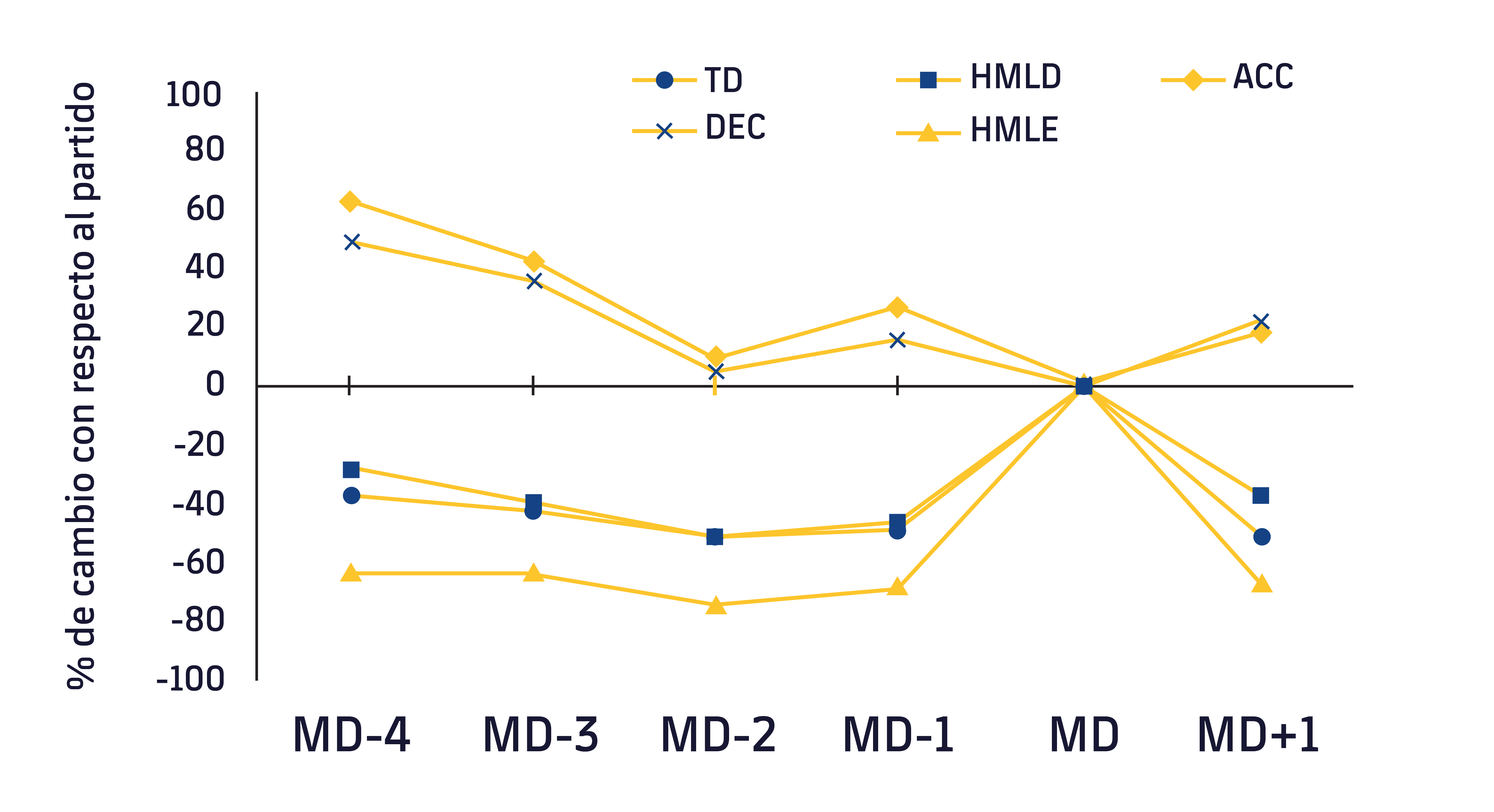 Figura 1. Evolución de las variables de carga externa con respecto al día de partido. TD, distancia total; HMLD, alta carga metabólica; HMLE; número de esfuerzos de alta carga metabólica; DEC; deceleraciones; ACC; aceleraciones. MD-4, 4 días antes del partido; MD-3, 3 días antes del partido; MD, día de partido. Adaptado de Moreno-Pérez V, et al.7