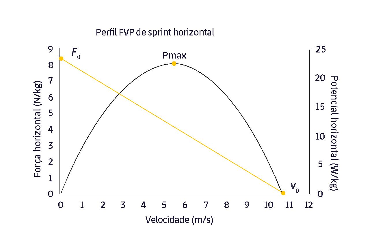Figura 1. O perfil FVP obtido depois de um sprint. Adaptado de Jiménez-Reyes et al., 2018 (3).