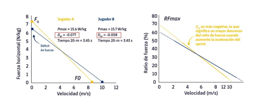 Figura 2. Perfiles FVP horizontales de 2 jugadores de rugby de élite obtenidos de sprints máximos de 30 m. Adaptado de Morin & Samozino, 2016.4