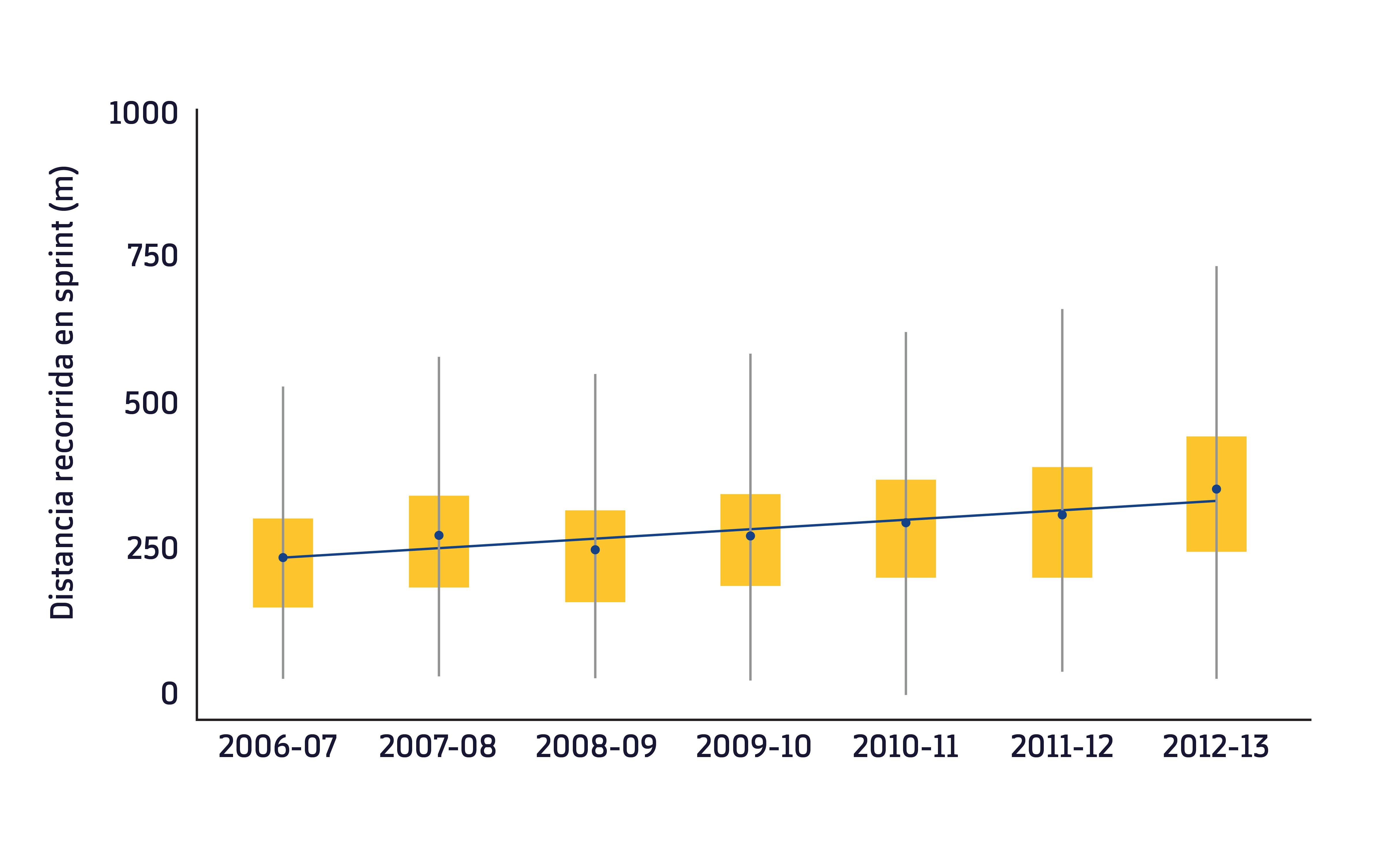 Figura 1. Distancia recorrida en sprint durante 7 temporadas en la Premier League. Adaptado de Barnes et al.1 Las cajas amarillas representan los valores intercuartiles. Los círculos azules el valor medio por temporada y la línea azul la línea de tendencia durante las 7 temporadas.