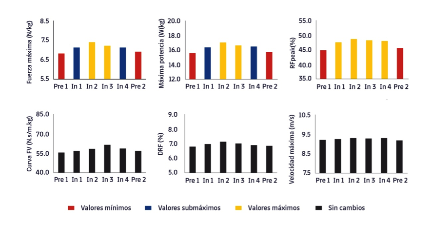 Figura 3. Evolució de les variables del perfil FVP de l'esprint en diferents moments d'una temporada. Adaptat de Jiménez-Reyes et al., 2020 (6). Pre 1 i Pre 2, Pretemporada 1 i 2; In 1, 2, 3, 4, Punts 1,2,3,4 dins de la temporada.