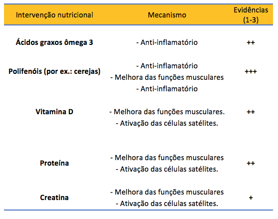 Tabela 1. Estratégias nutricionais para redução das consequências às lesões musculares.