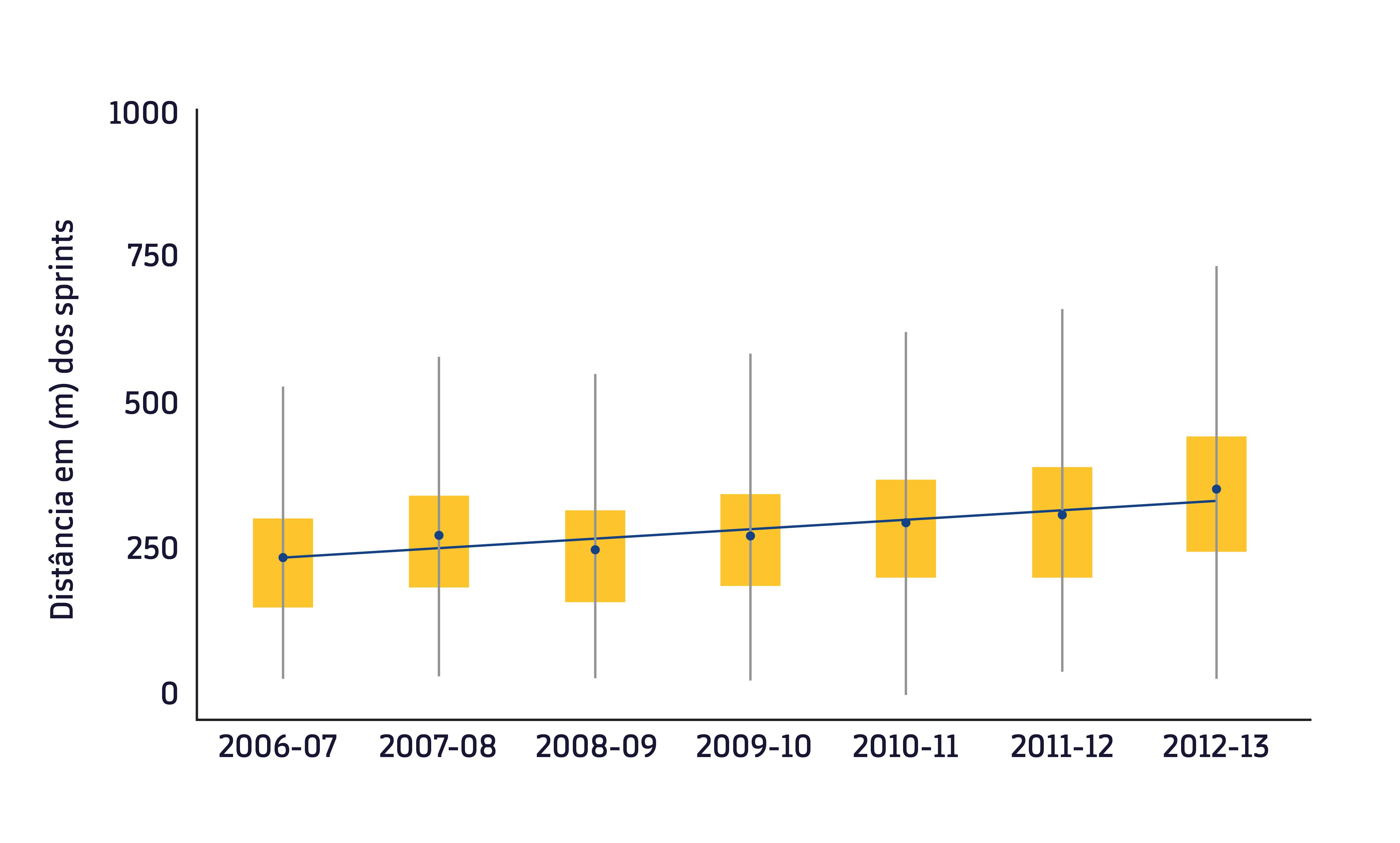 Figura 1. Distância percorrida nos sprints durante 7 temporadas da Premier League. Adaptado de Barnes et al. (1). Os destaques em amarelo representam o intervalo interquartil. Os círculos em azul são o valor médio por temporada e a linha em azul é a linha marca a tendência durante estas 7 temporadas.