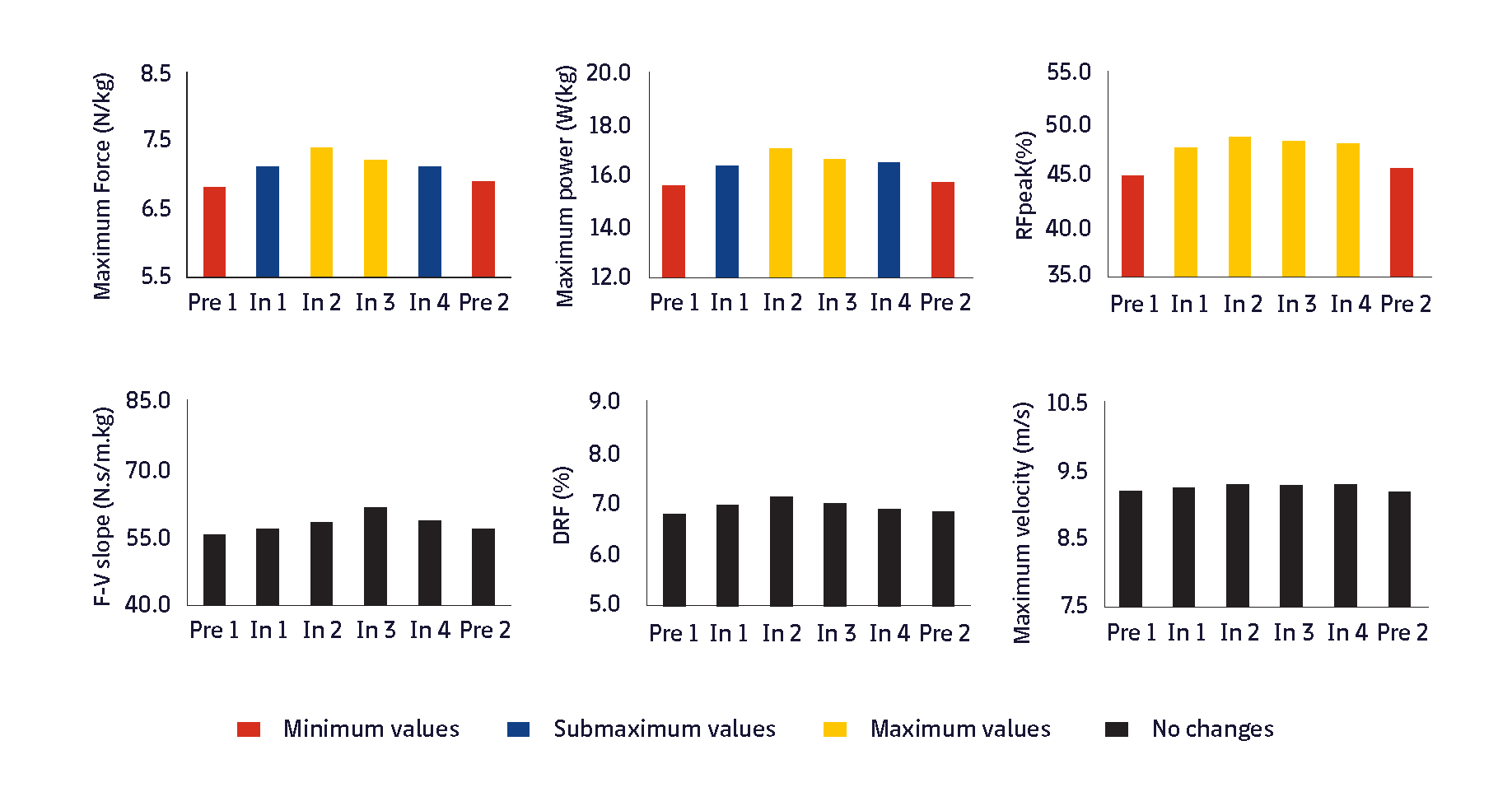 Figure 3. Evolution of the SSP profile variables for sprints during different moments of a season. Adapted from Jiménez-Reyes et al., 20206. Pre 1 and Pre 2, Preseason 1 and 2; In 1, 2, 3 and 4, Moments 1, 2, 3 and 4 within the season.
