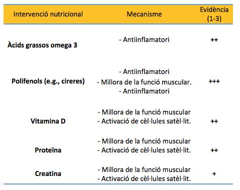 Taula 1. Estratègies nutricionals per reduir les conseqüències del dany muscular.