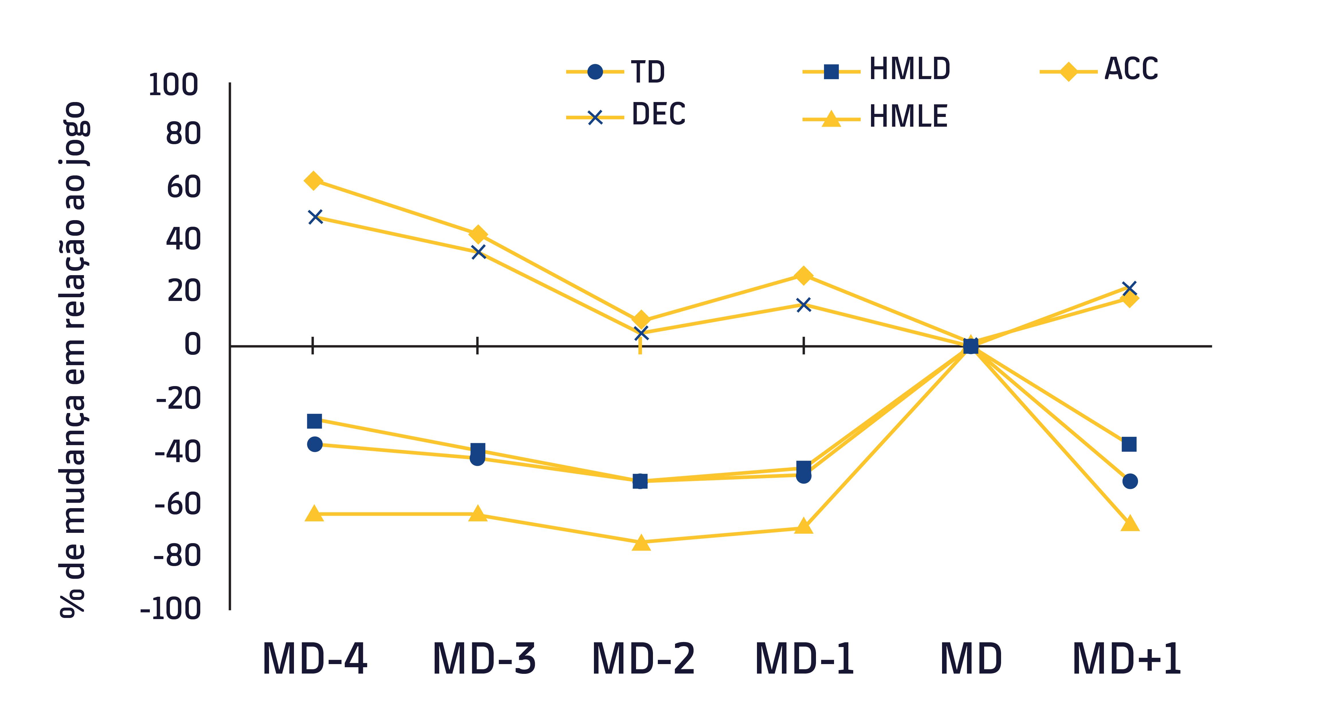 Figura 1. Evolução das variáveis da carga externa em relação ao dia do jogo. TD (distância total), HMLD (alta carga metabólica), HMLE (quantidade de esforços de alta carga metabólica), DEC (desacelerações), ACC (acelerações). MD-4 (4 dias antes do jogo), MD-3 (3 dias antes do jogo), MD (dia de jogo). Adaptado por Moreno Pérez, et al. (7)