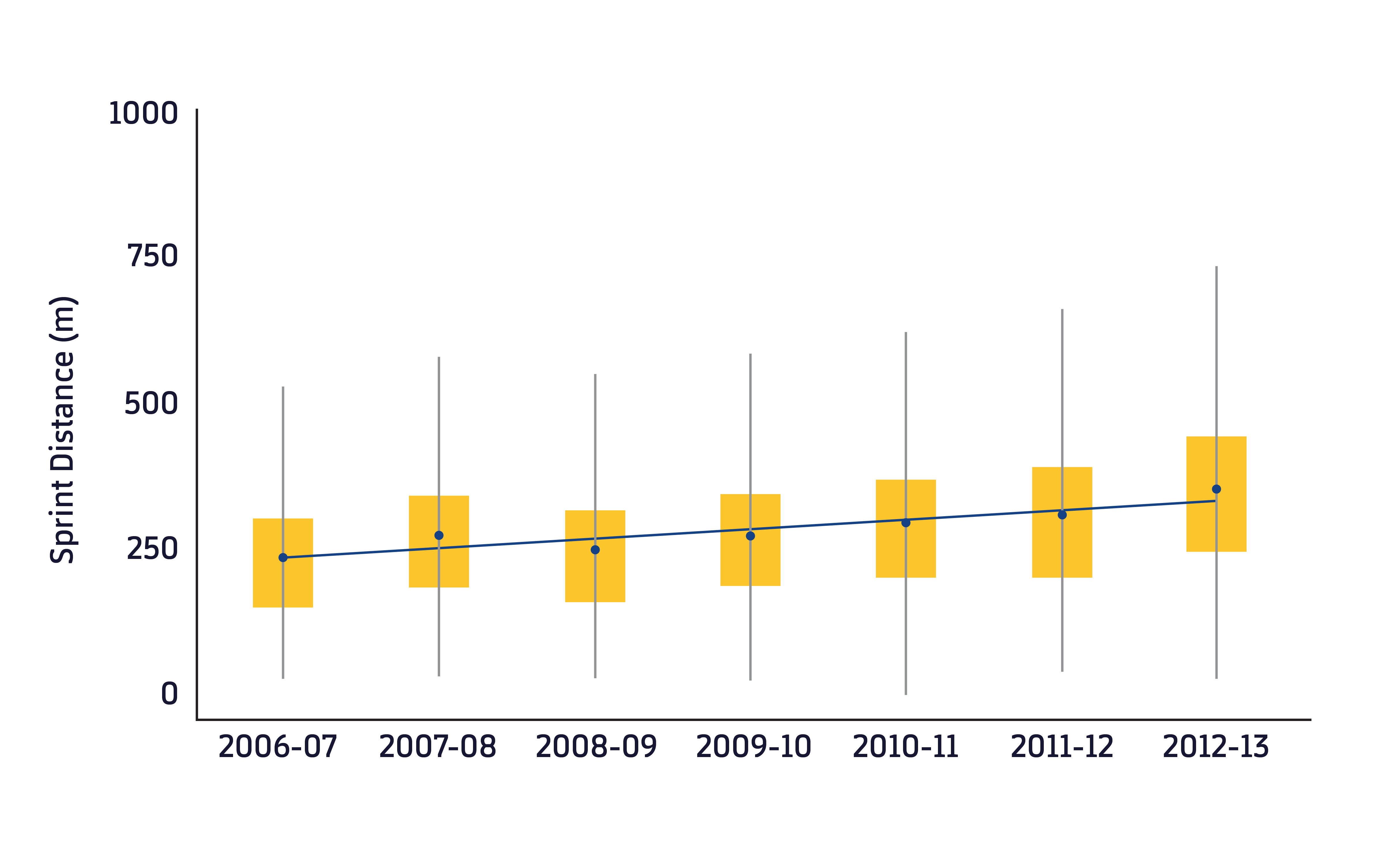 Figure 1. Sprint distance covered over 7 seasons in the Premier League. Adapted from Barnes et al.1 The yellow boxes represent the interquartile values. The blue dots represent the average value per season and the blue line the trend during all 7 seasons.