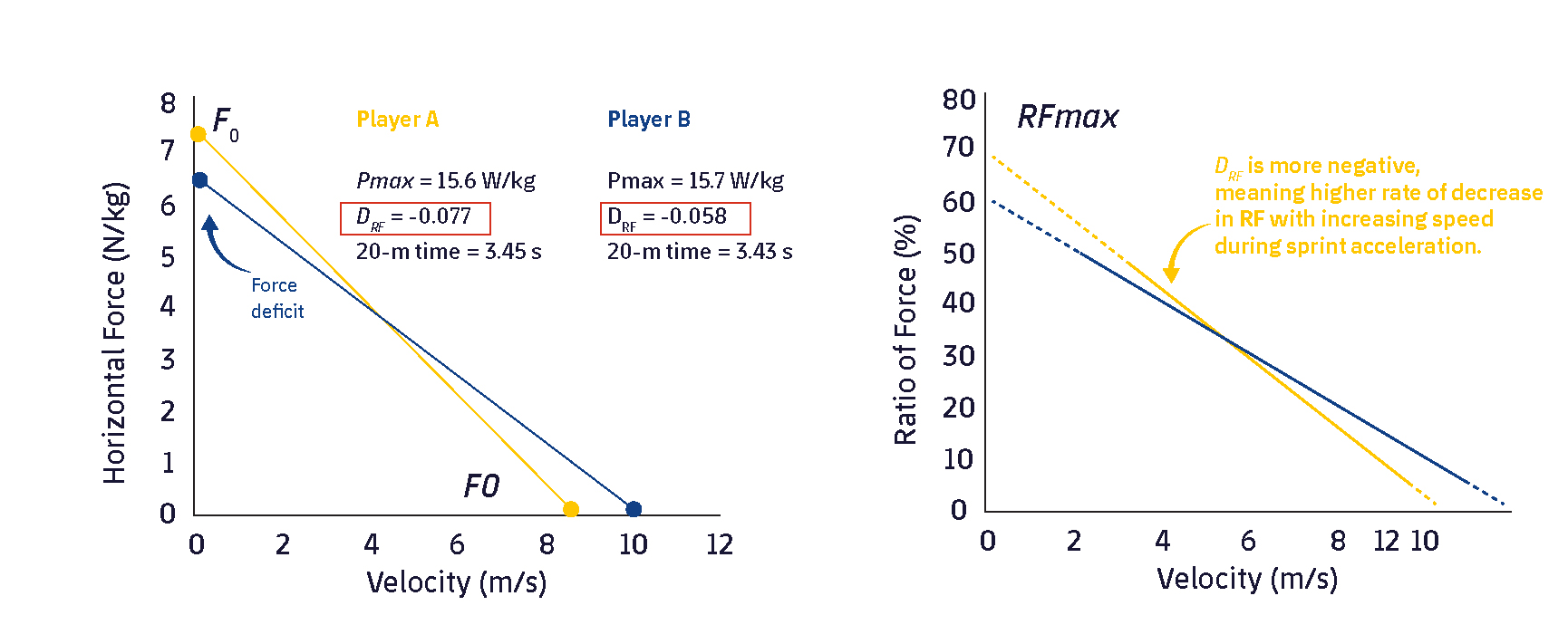 Figure 2. Horizontal SSP profiles of 2 elite rugby players obtained from maximum sprints of 30 m. Adapted from Morin and Samozino, 2016.4