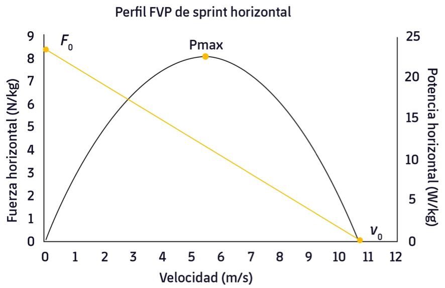 Figura 1. Perfil FVP obtenido de un sprint. Adaptado de Jiménez-Reyes et al., 2018.3