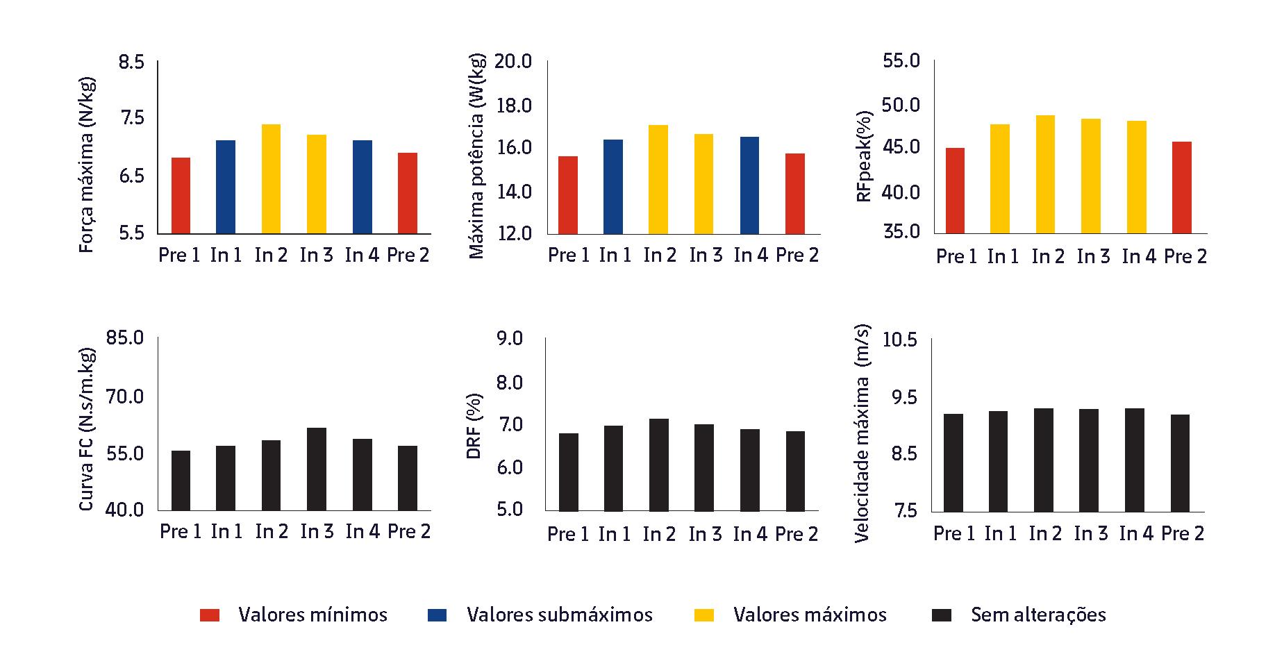 Figura 3. Evolução das variações do perfil FVP de um sprint em diferentes momentos da temporada. Adaptado de Jiménez-Reyes et al., 2020 (6). Pré 1 e Pré 2, Pré-temporada 1 e 2; Em 1, 2, 3 e 4 pontos 1, 2, 3 e 4 em uma temporada.