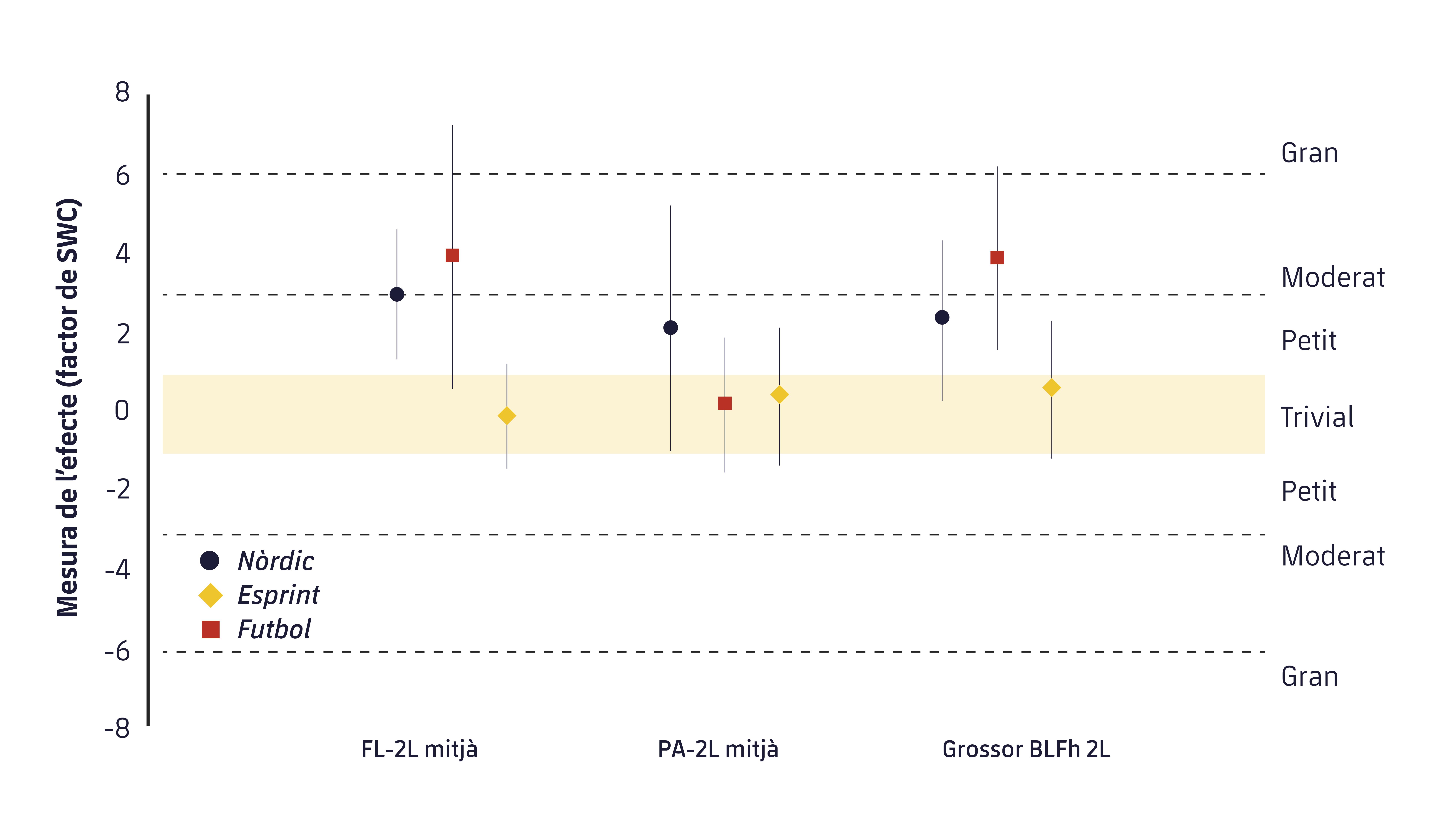 Figura 2. Magnitud dels canvis pre-post en les principals variables arquitectòniques dels músculs isquiosurals. FL-2L: longitud de la fàscia mitjana per a les dues cames; PA-2L: angle de pennació mitjà per a les dues cames; Grossor BLFh 2l: Grossor mitjà de les dues cames del cap llarg del bíceps femoral.9