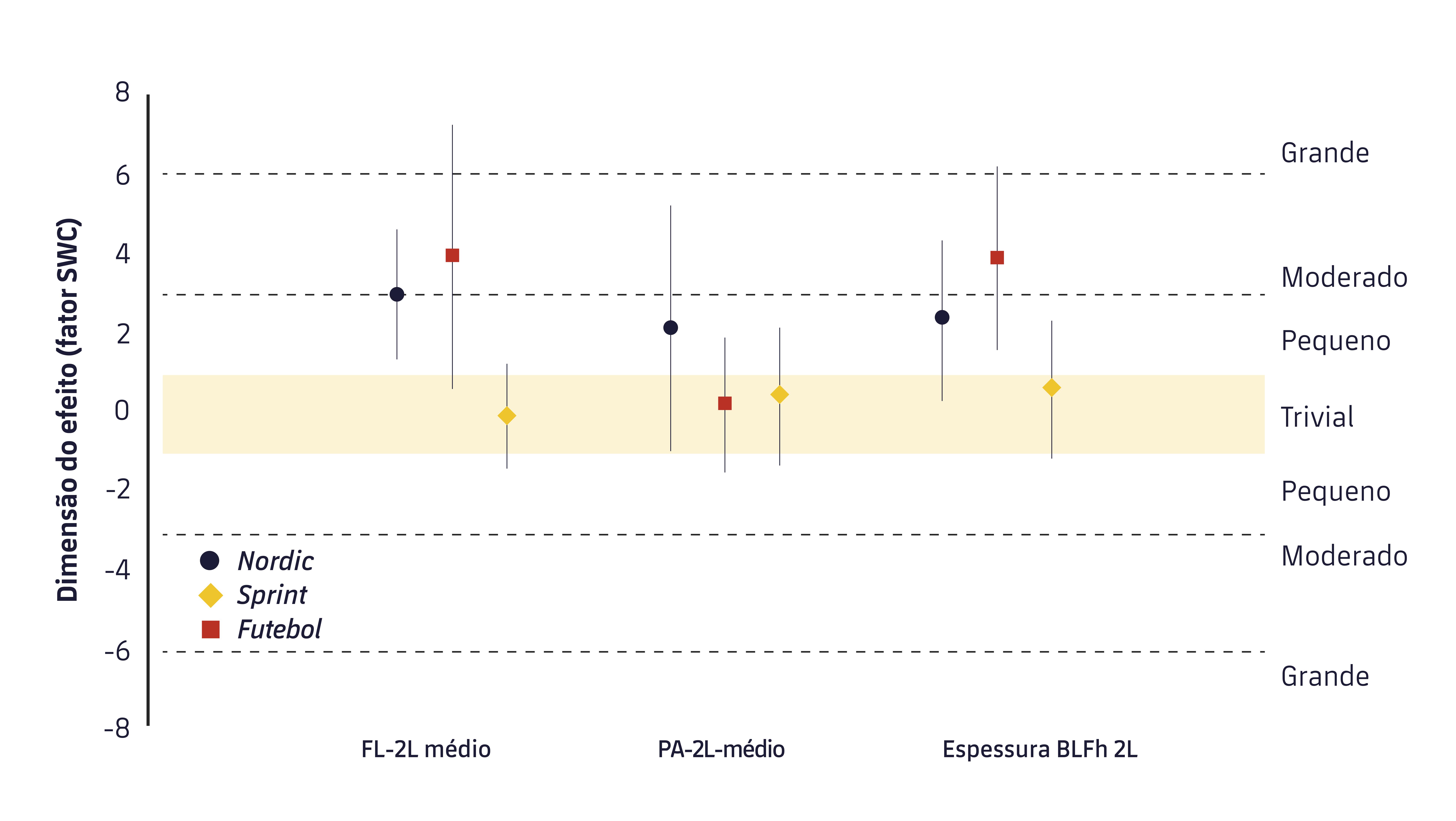 O alcance das alterações pré e pós nas principais variáveis arquitetônicas da musculatura dos isquiotibiais. FL-2L: tamanho da fáscia média para as duas pernas; PA-2L: ângulo de penetração média para as duas pernas; Espessura BLFh 2I: espessura média das duas pernas da cabeça longa do bíceps femural.9