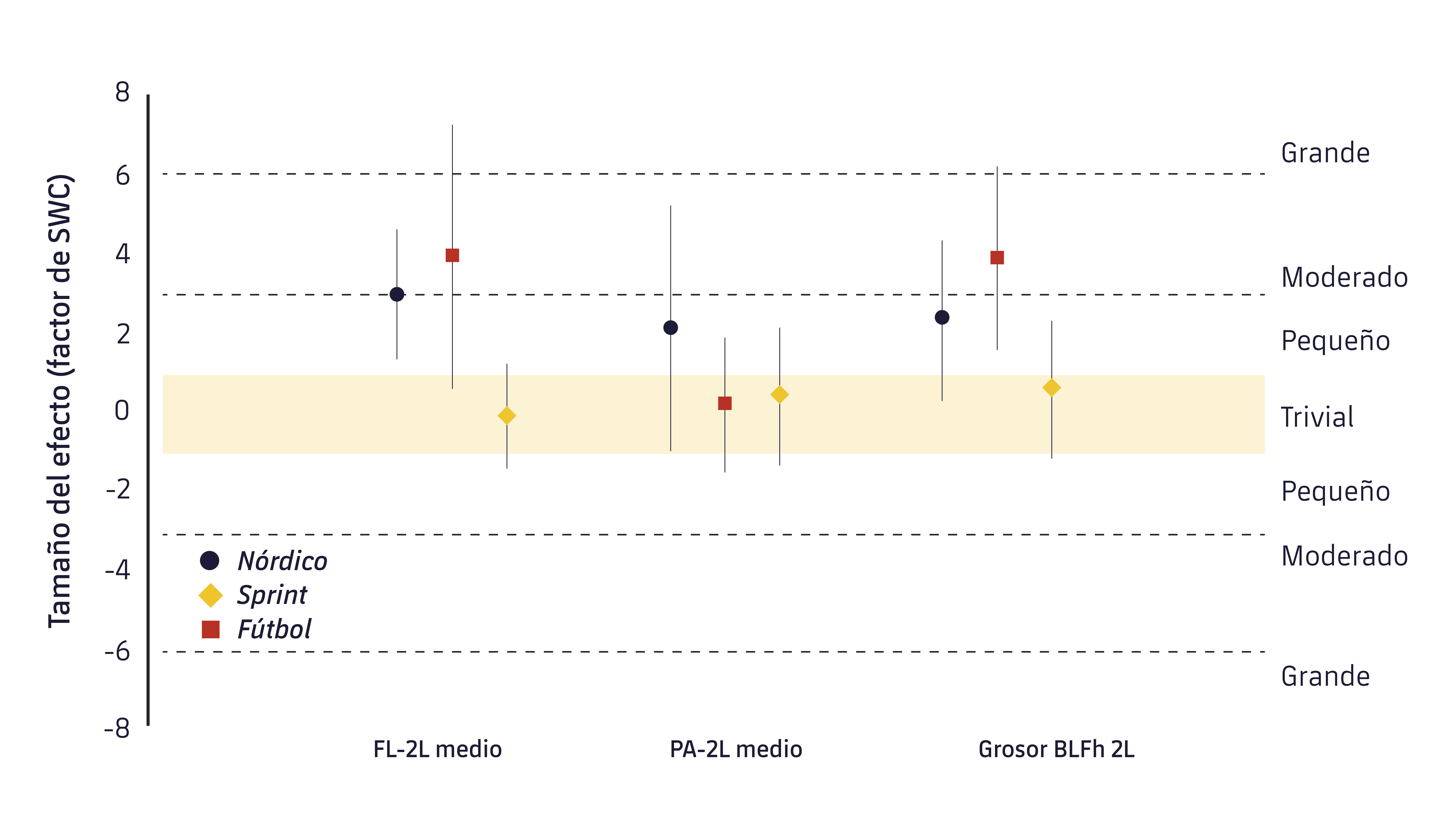 Figura 2. Magnitud de los cambios pre-post en las principales variables arquitectónicas de los músculos isquiosirales. FL-2L: longitud de la fascia media para las dos piernas; PA-2L: ángulo de peneación medio para las dos piernas; Grosor BLFh 2l: Grosor medio de las dos piernas de la cabeza larga del bíceps femoral.9