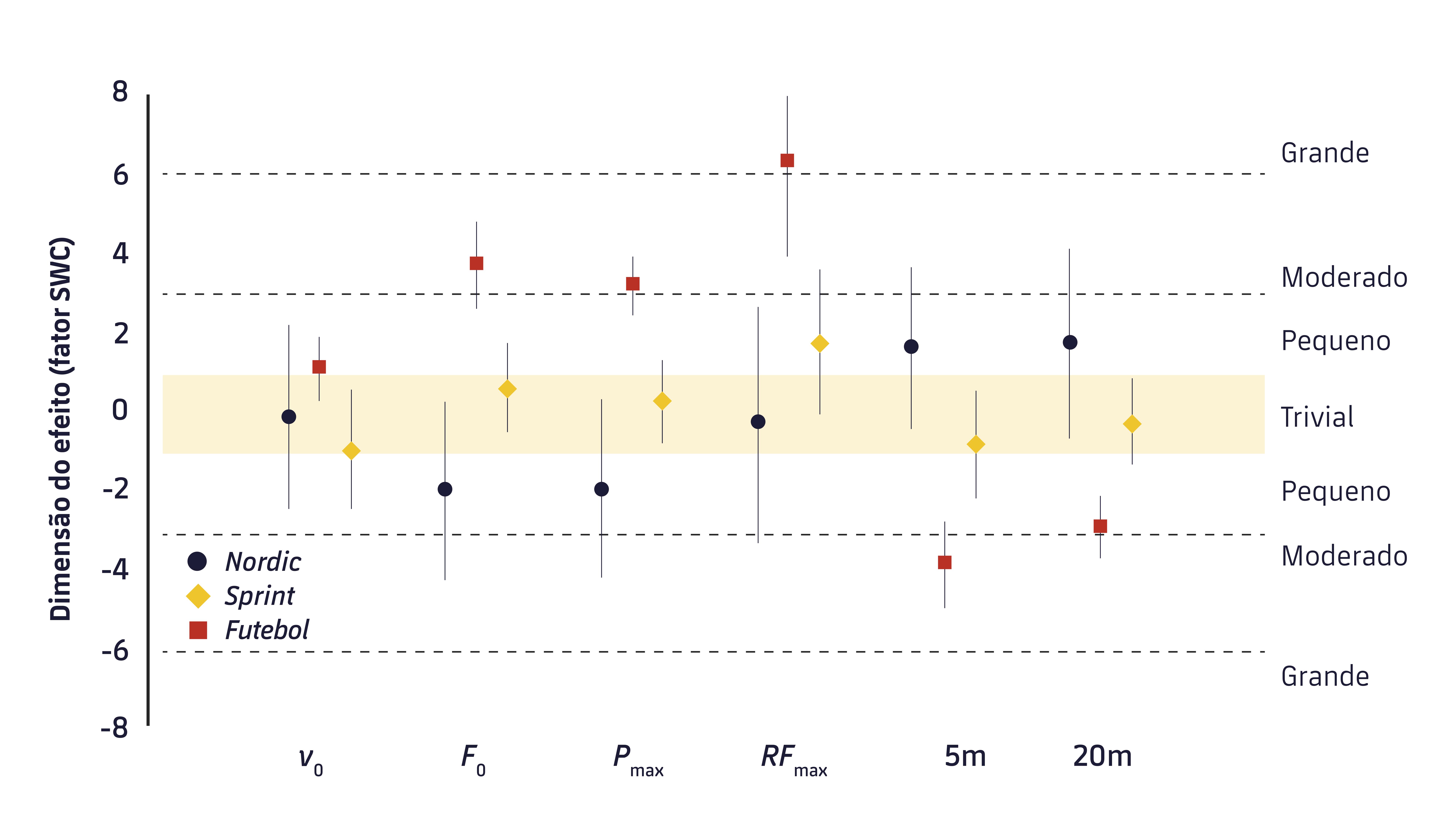 Figura 1. Escopo das alterações pré e pós rendimento durante um sprint. v0: velocidade máxima; F0 = força máxima; Pmax = potência máxima; RFmax = máximo valor médio de força; 5 m: tempo de um sprint em 5 m; 20 m: tempo de um sprint em 20 m.9
