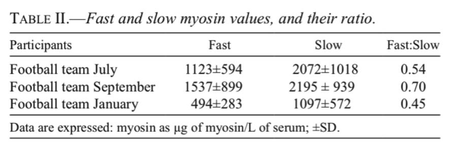 Tabela 2. Valores de miosina rápido e lento e sua relação.