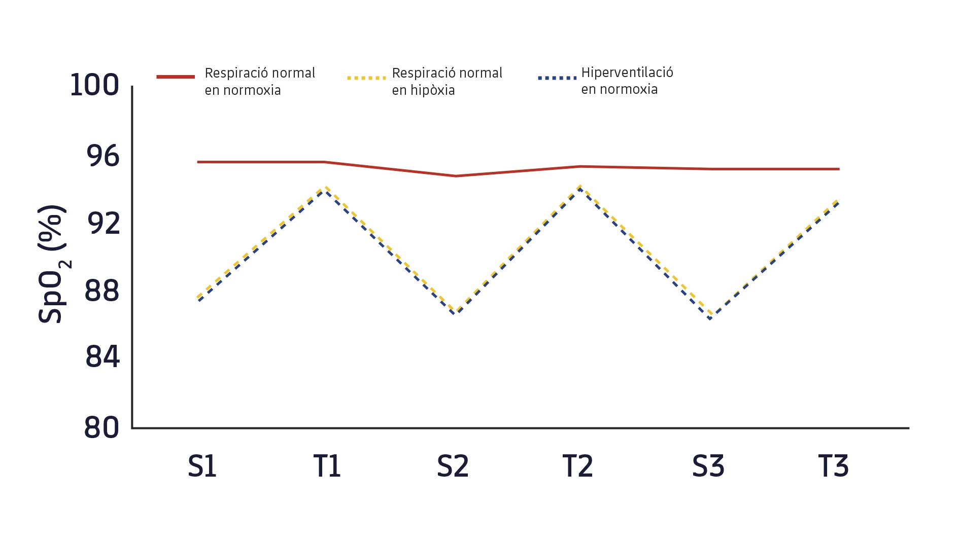 Figura 1. Variació de la saturació d'oxigen (SpO2 %) al llarg de les 3 sèries de 5 minuts.3 S1, S2, S3, sèrie 1, 2 i 3; T1, T2, T3, descans 1, 2 i 3.