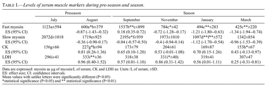 Tabela 1. Níveis dos marcadores musculares em soro durante a pré-temporada e a temporada.