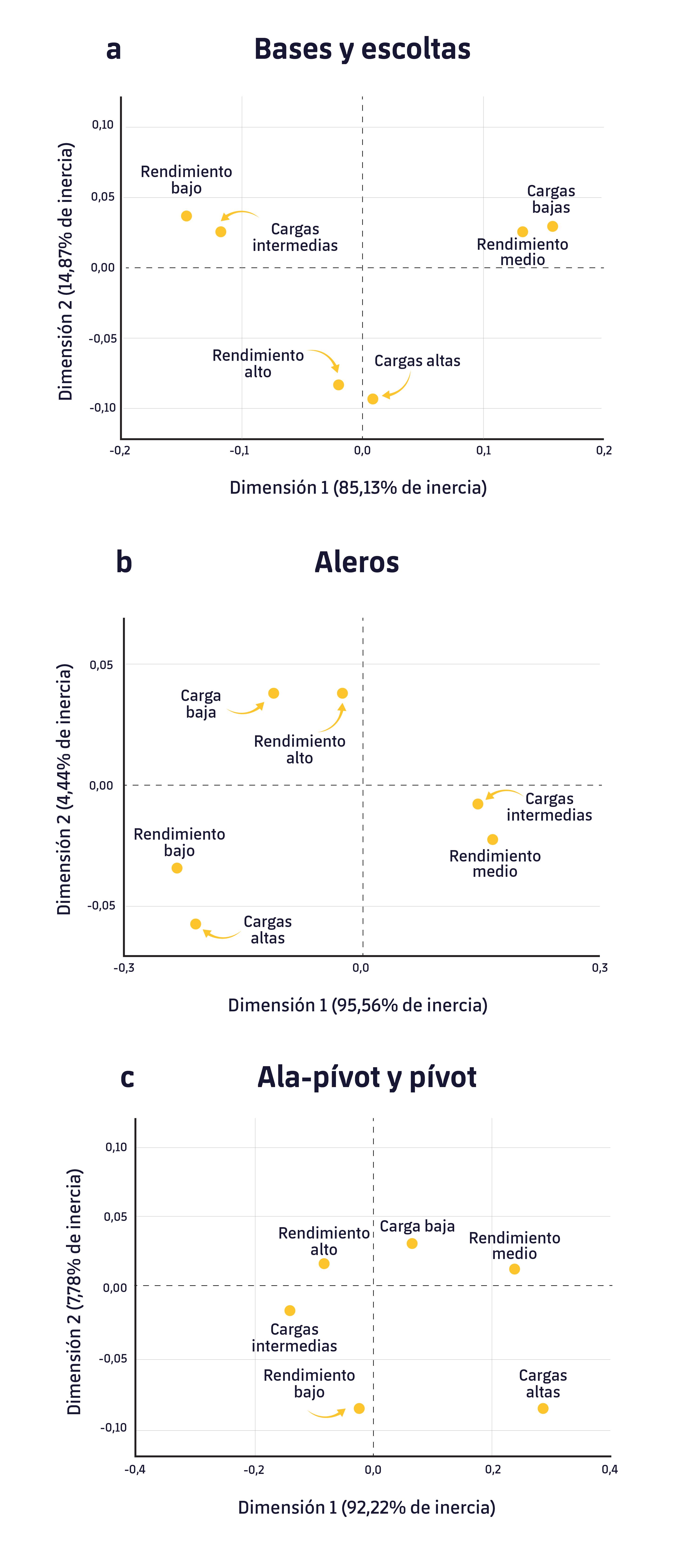 Figura 1. Análisis de correspondencia entre la carga del entrenamiento y el rendimiento por posiciones.1