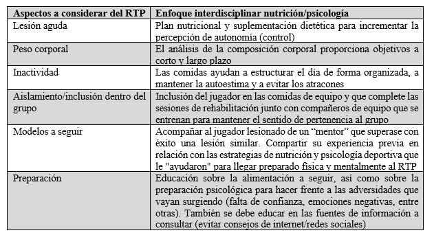 Tabla 1. Ejemplos prácticos de cómo la nutrición y la psicología deportiva pueden interactuar interdisciplinariamente dentro del proceso de RTP.2
