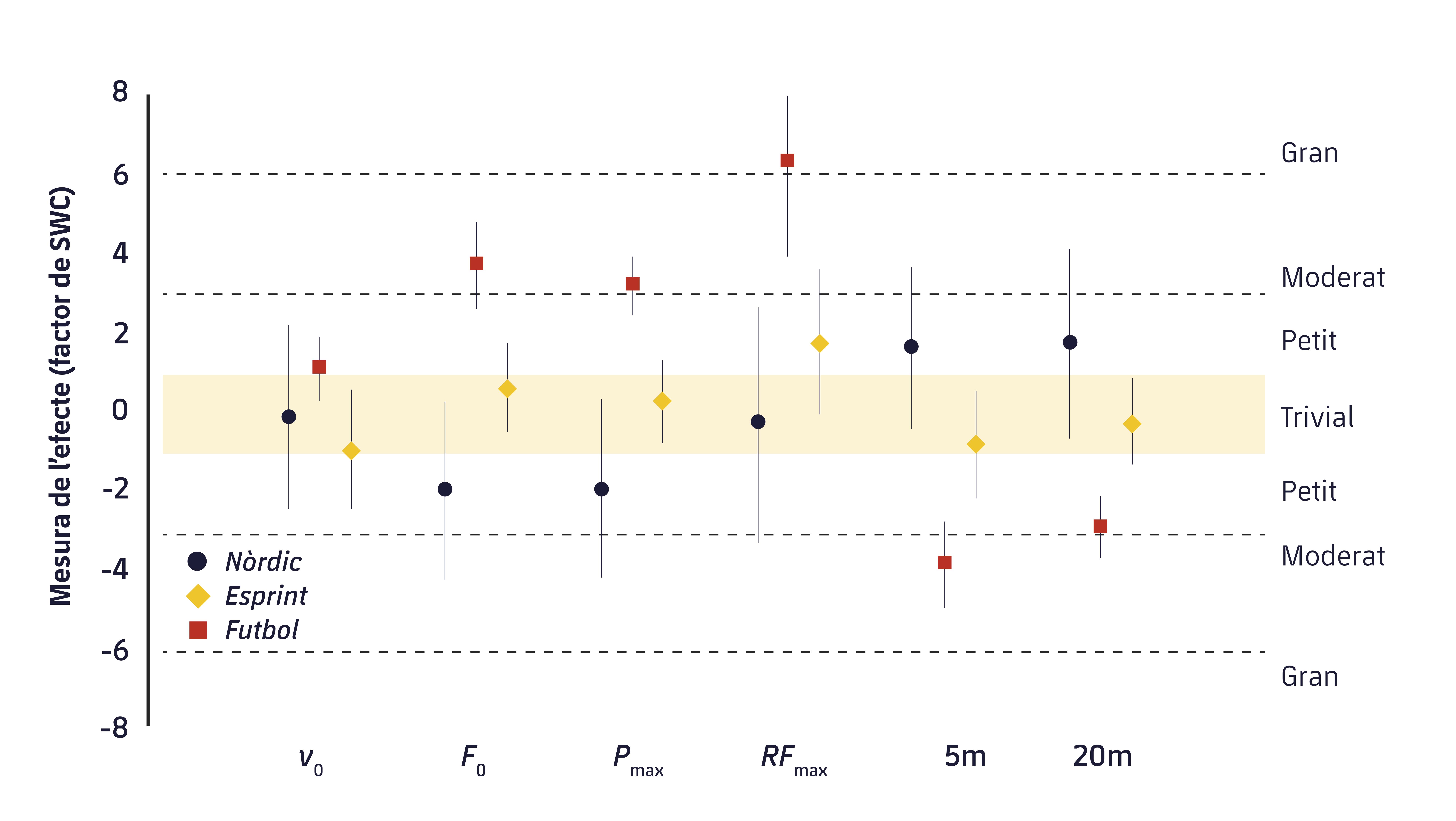 Figura 1. Magnitud dels canvis pre i post en el rendiment de l'esprint. v0: Velocitat màxima; F0 = força màxima; Pmax = potència màxima; RFmax = màxim valor de la ràtio de força; 5 m: temps d'esprint de 5 m; 20 m: temps d'esprint de 20 m.9