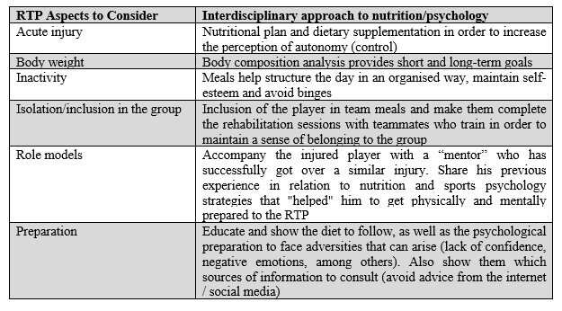 Table 1. Practical examples of how nutrition and sports psychology can interact in a interdisciplinary way within the RTP process.2