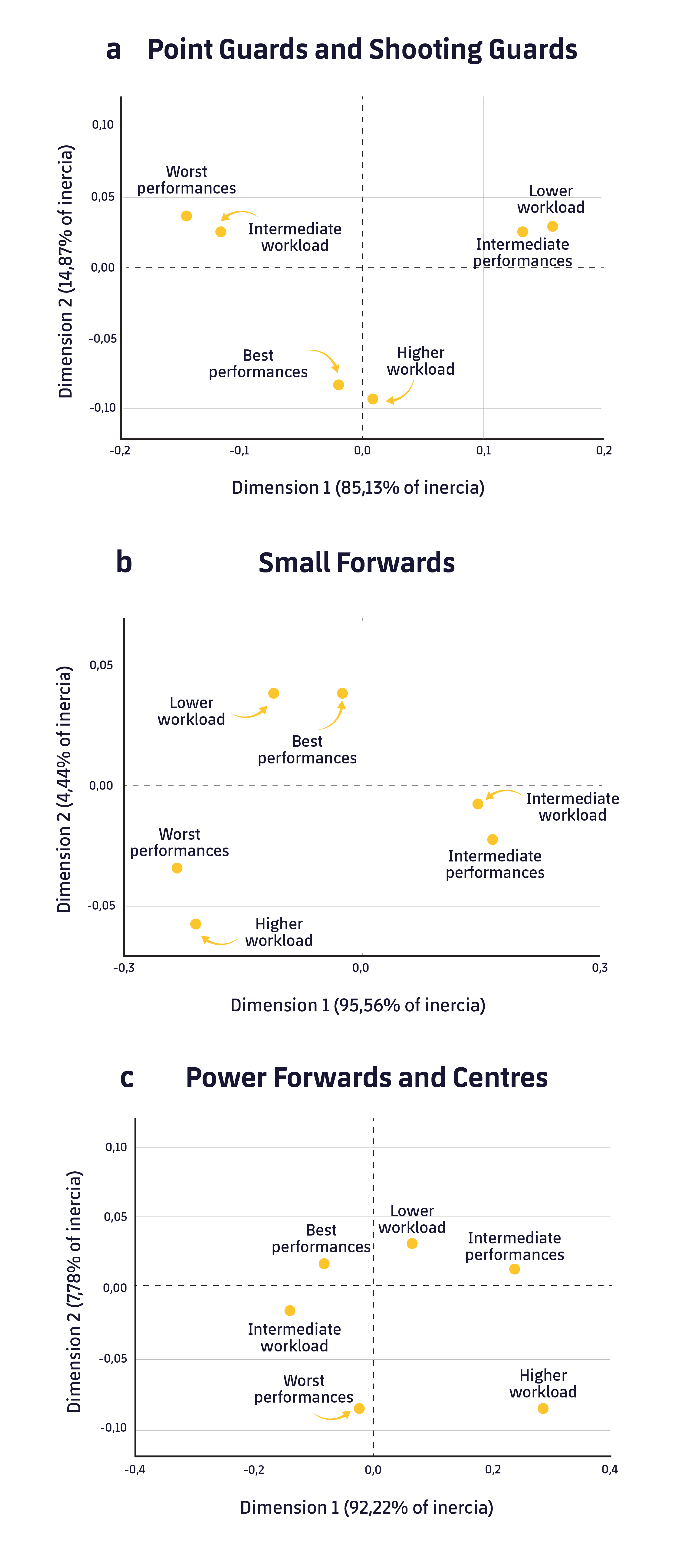 Figure 1. Correspondence analysis between training load and performance in regard to the positions.1