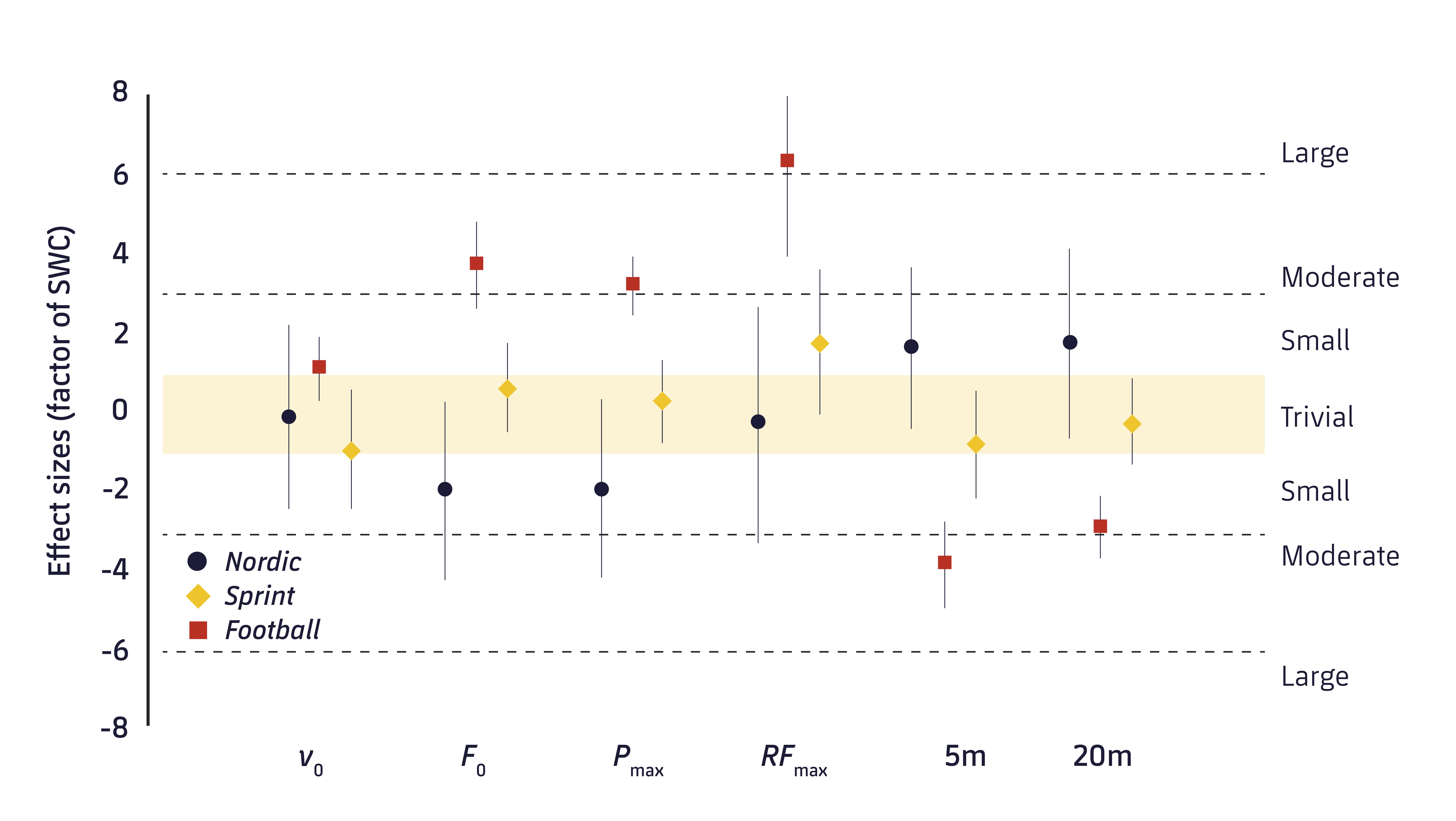 Figure 1. Magnitude of pre and post changes in sprint performance. v0: Maximum speed; F0 = maximum force; Pmax = maximum power; RFmax = maximum value of the force ratio; 5 m: sprint time of 5 m; 20 m: sprint time of 20 m.9