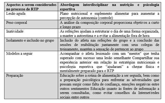 Tabela 1. Exemplos práticos de como a nutrição e a psicologia esportiva podem interagir de modo interdisciplinar no processo de RTP.2