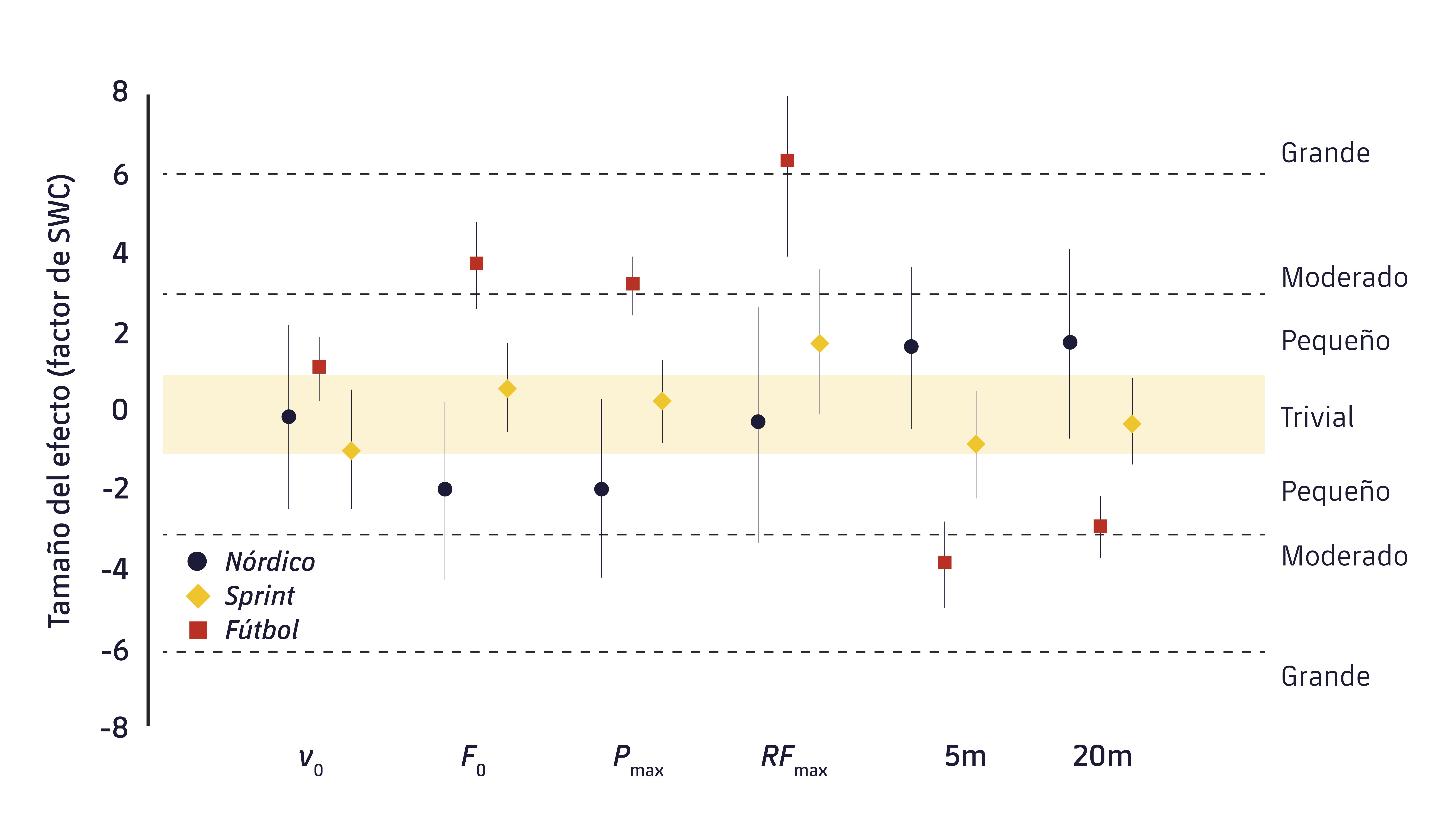 Figura 1. Magnitud de los cambios pre y post en el rendimiento del sprint. v0: Velocidad máxima; F0 = fuerza máxima; Pmax = potencia máxima; RFmax = máximo valor del ratio de fuerza; 5 m: tiempo de sprint de 5 m; 20 m: tiempo de sprint de 20 m.9