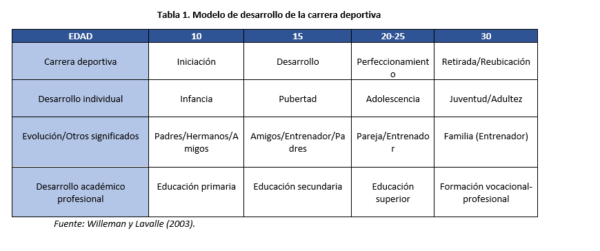 De Modelo de Carrera Deportiva I