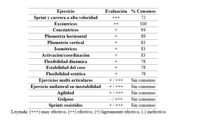Tabla 1. Consenso entre expertos respecto a los ejercicios efectivos para la prevención de lesiones musculares en futbolistas de élite.