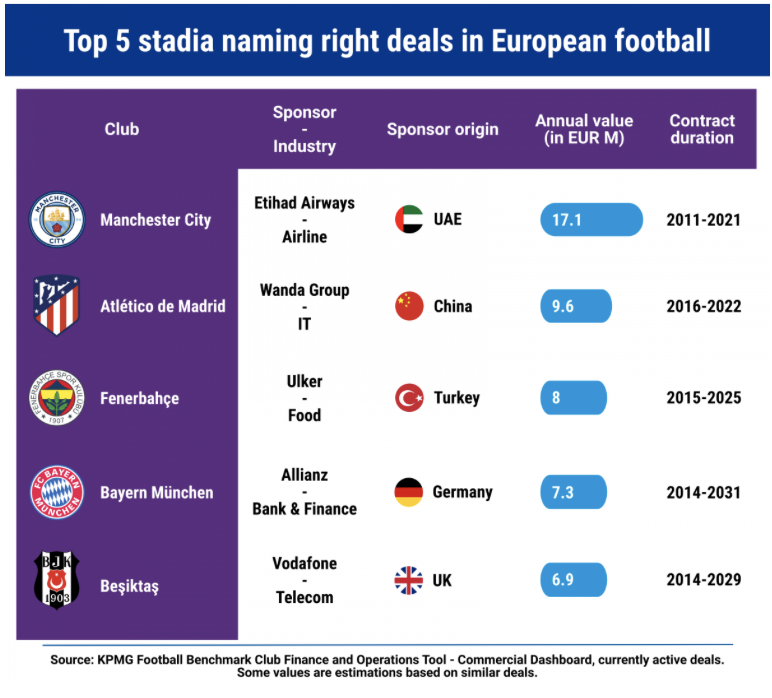 Figure 2: 5 European football stadiums with the biggest naming contracts