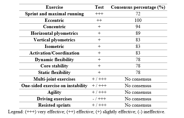 Table 1. Experts' consensus about effective exercises to prevent muscle injuries in elite athletes.