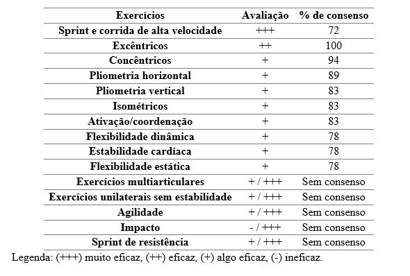 Tabela 1. Consenso entre os especialistas em relação aos exercícios efetivos para a prevenção de lesões musculares nos atletas de elite.