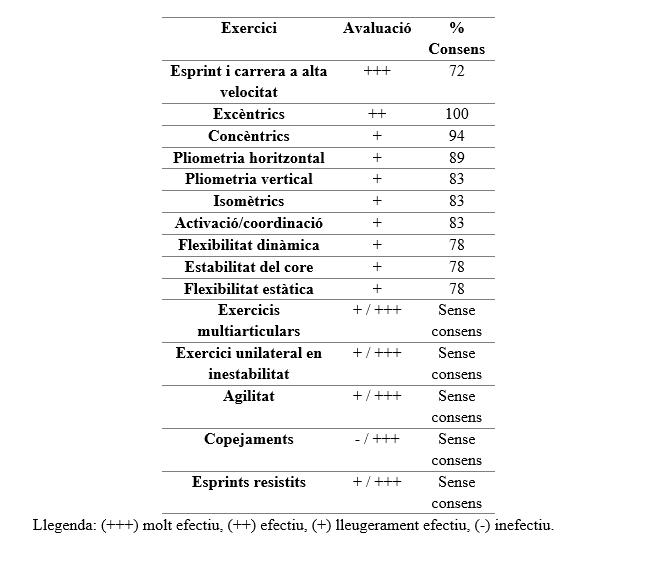 Taula 1. Consens entre experts respecte als exercicis efectius per a la prevenció de lesions musculars en futbolistes d'elit.