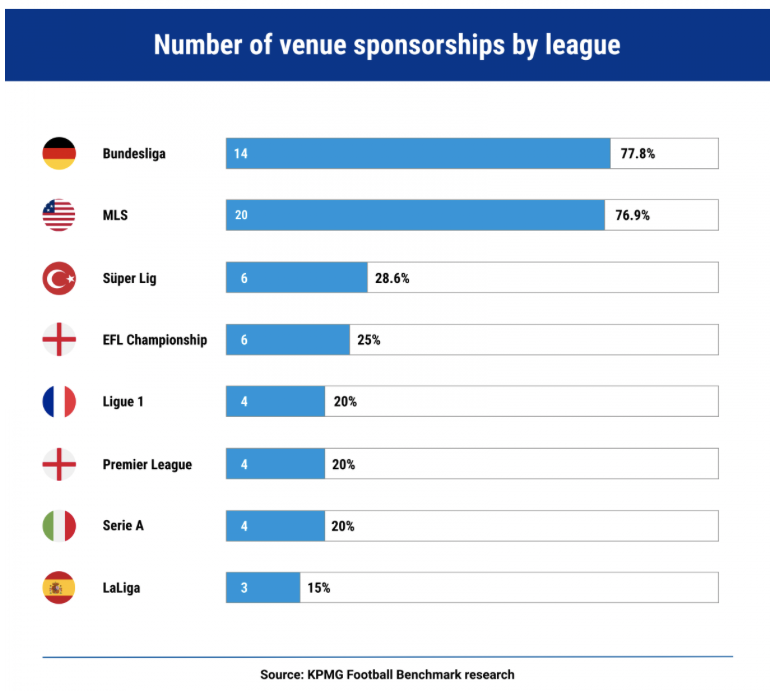 Figure: 1 Percentage of naming sponsorship in the main leagues